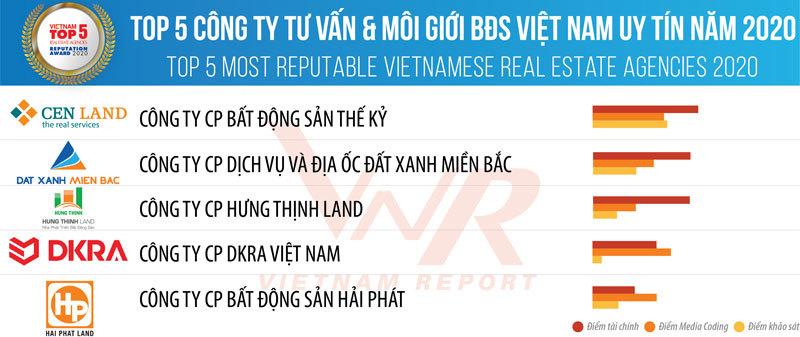 CEN Land (CEN Group) thuộc Top 5 công ty tư vấn và môi giới bất động sản Việt Nam uy tín năm 2020