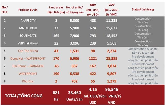 Nam Long hiện sở hữu quỹ đất hơn 681ha