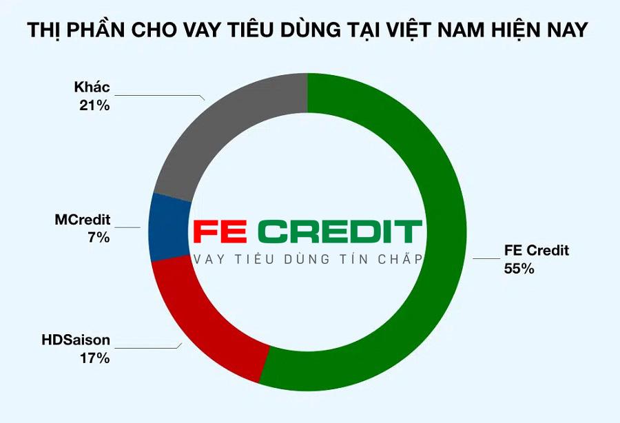 Fe Credit là công ty tài chính có thị phần lớn nhất Việt nam hiện nay là 55%