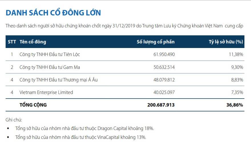 Cơ cấu cổ đông chủ đầu tư Khang Điền