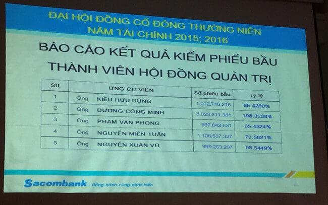 Dương Công Minh đắc cử Chủ tịch Sacombank với chiến thắng áp đảo với 3.023.511.381 phiếu bầu, tỷ lệ 198,32%