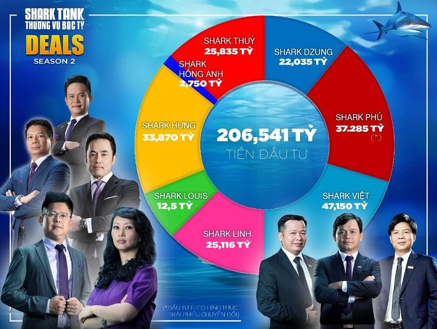 Tổng tiền đầu tư của các Shark tại Shark Tank Vietnam mùa 2